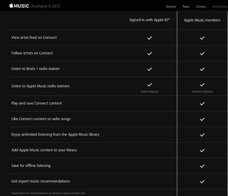 Apple Music Benefits